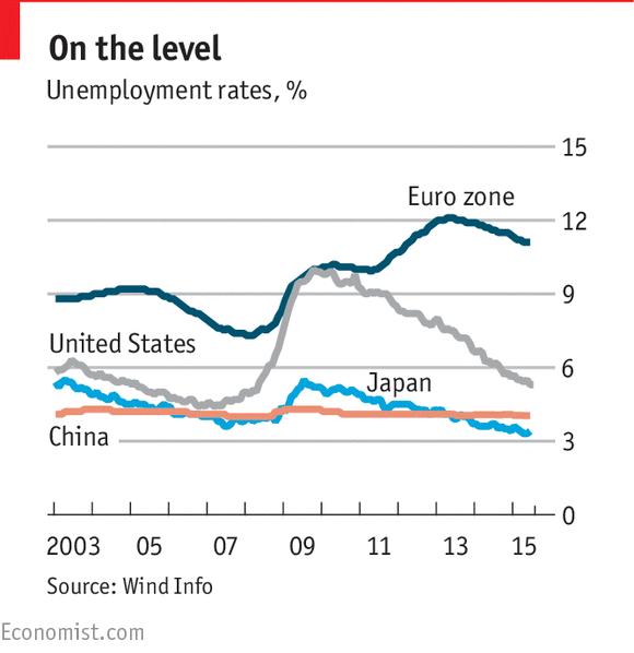 Unemployment Rates