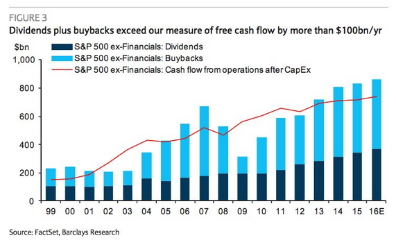 Dividends Plus Buybacks