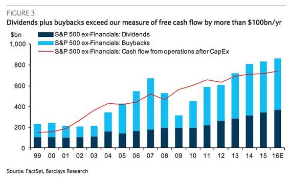 Dividends Plus Buybacks
