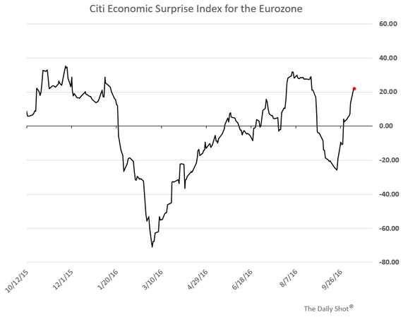 Citi Economic Surprise Index Eurozone