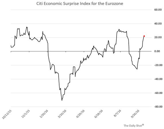 Citi Economic Surprise Index Eurozone