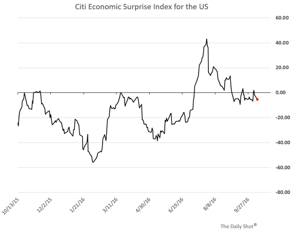 Citi Economic Surprise Index US