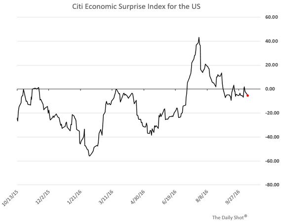 Citi Economic Surprise Index US