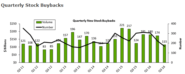 Quarterly Stock Buybacks