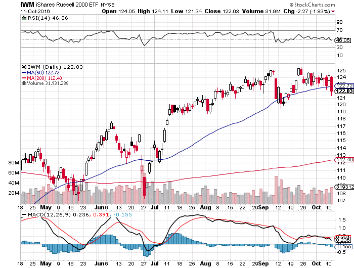 Russell 2000 small cap