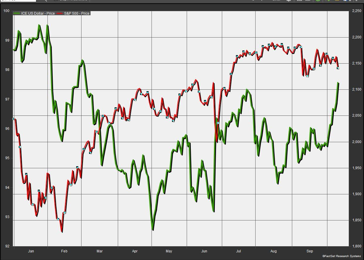 ICE US Dollar vs S&P 500