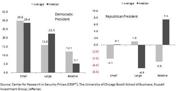 Democratic vs Republican President