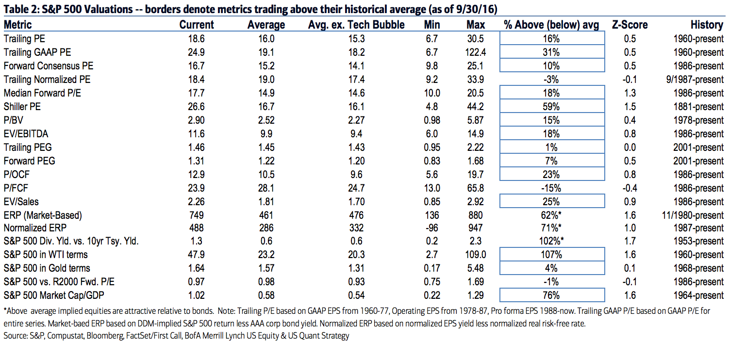 S&P Fundamental Factors vs Historical Valuation