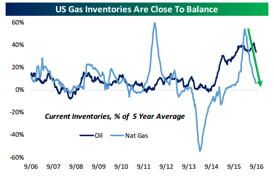 US Gas Inventories