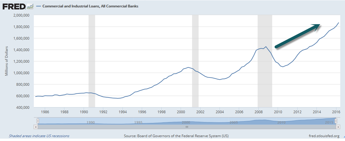 FRED Commercial and Industrial Loans