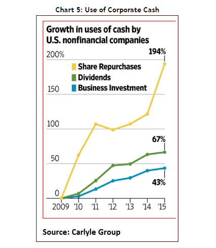 Use of Corporate Cash