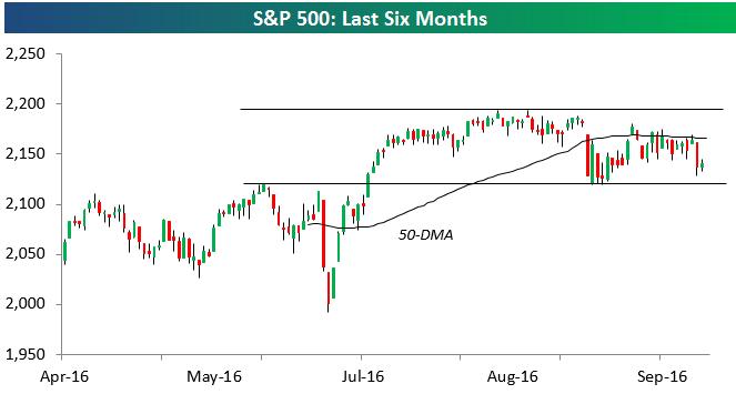 S&P 500 Last Six Months