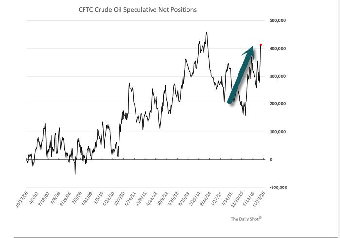 CFTC Crude Oil