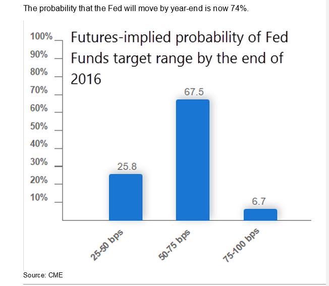 Fed Probability