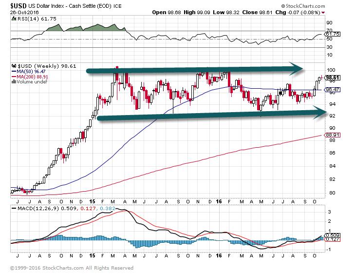 Longer-Term Dollar Chart