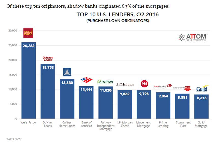 Top 10 US Lenders Q2 2016