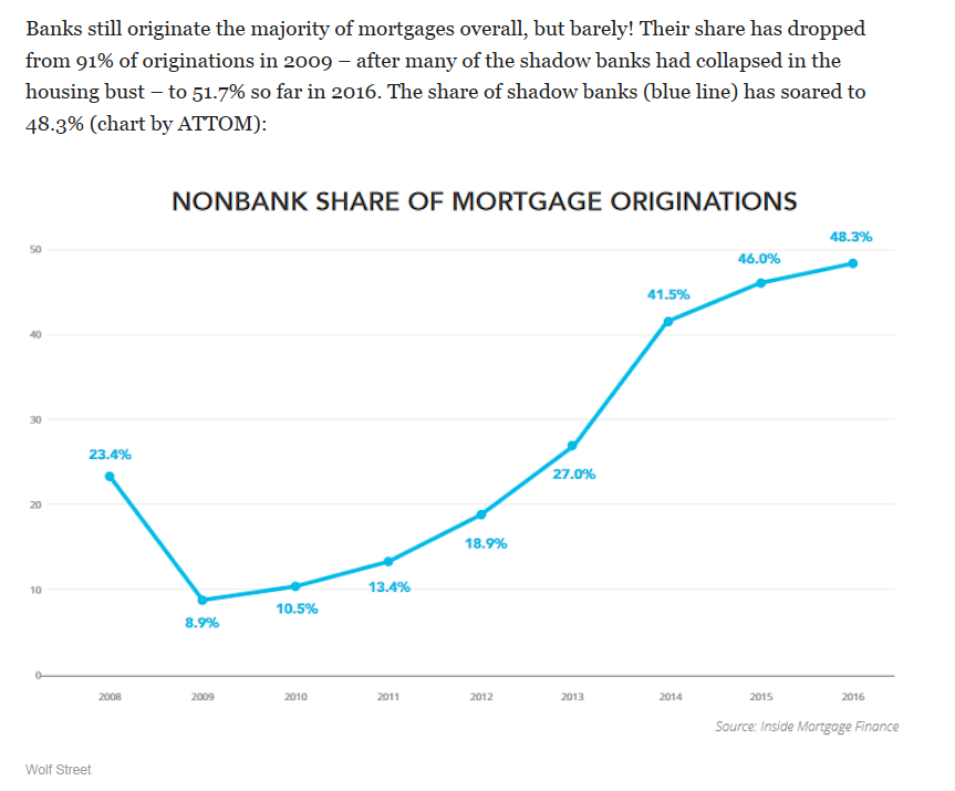 Nonbank Share of Mortgage Originations