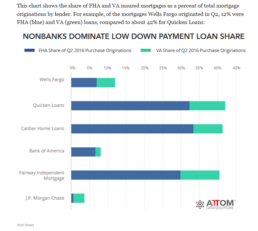 Nonbanks Dominate Low Down Payment Loan Share
