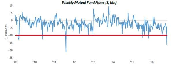 Weekly Mutual Fund Flows