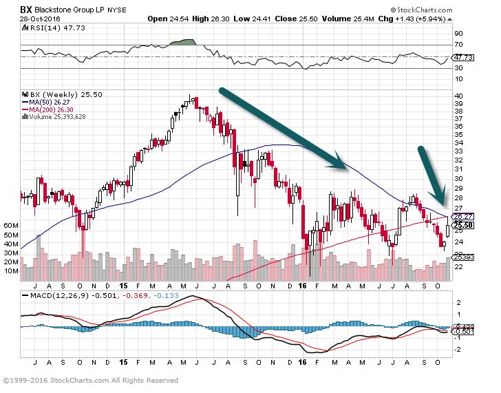 Blackstone Stock