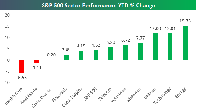 S&P 500 Sector Performance: YTD Change