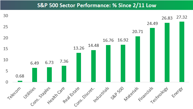 S&P 500 Sector Performance: % Since Low