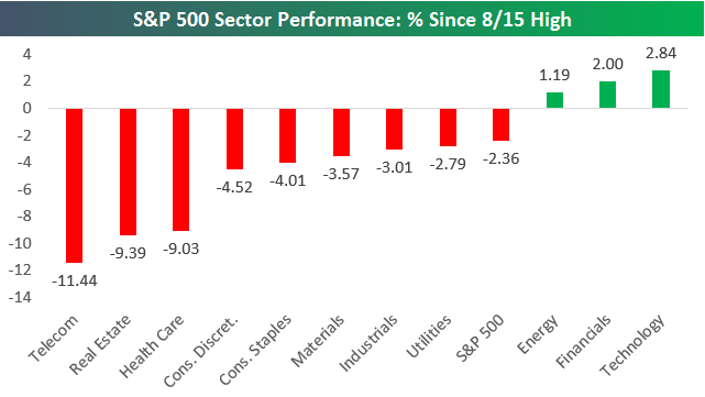 S&P 500 Sector Performance: % Since High