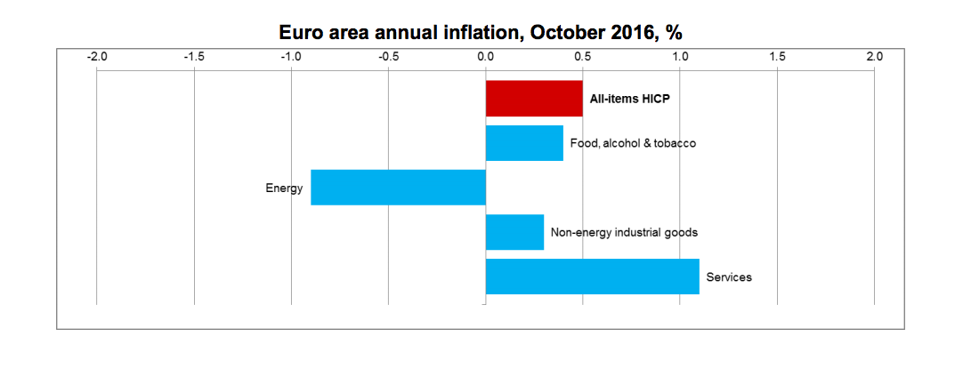 Euro area annual inflation, October 2016