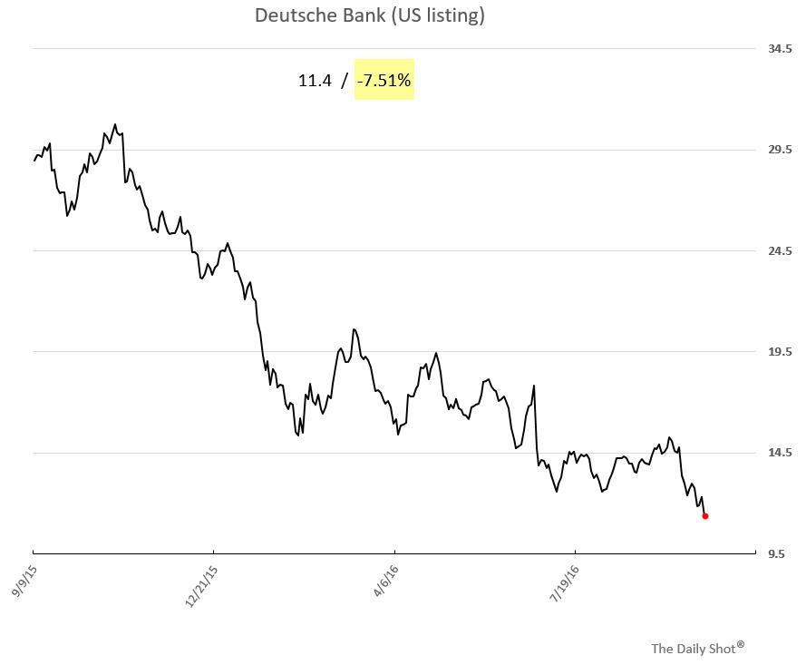 Deutsche shares sold off sharply in US trading.