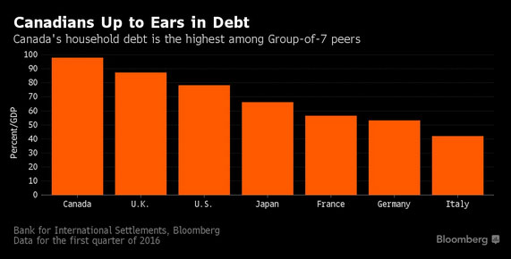 canadian-debt