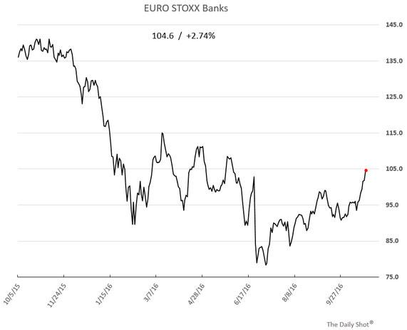 euro-stocks