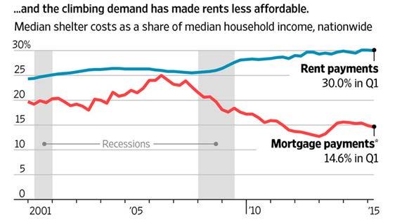 climbing demand