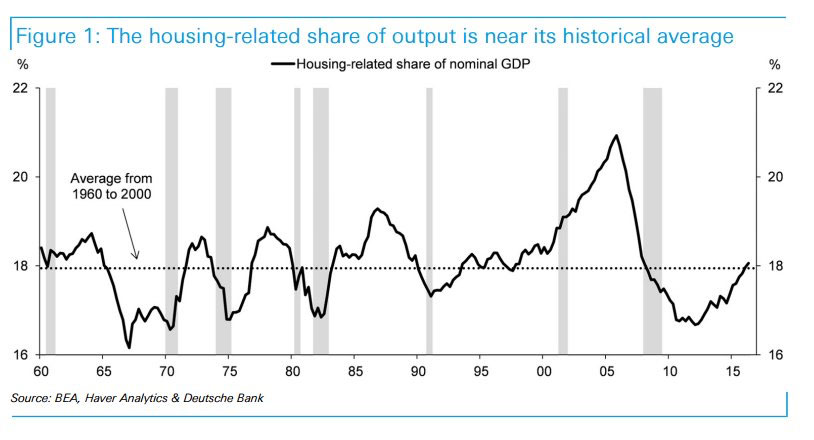 housing related share of output