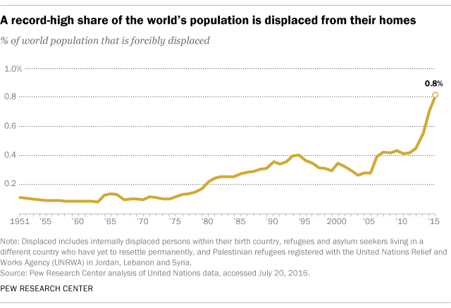 Nearly 1 in 100 people worldwide are now displaced from their homes