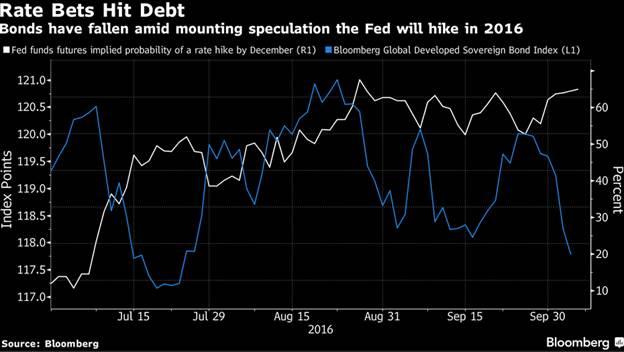 Fed Futures Implied Rate Hike vs. Global Bond Index.