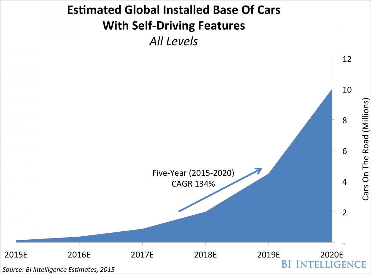 Estimate of Self Driving Cars