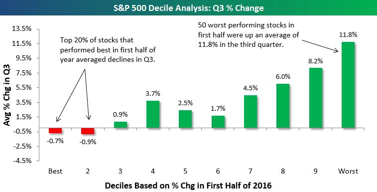 Q4 outlook report.