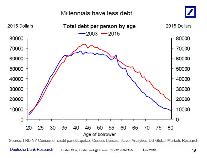millennials less debt