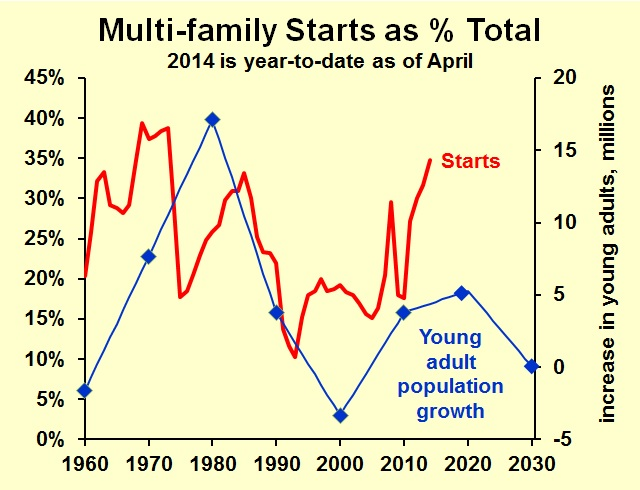 multi-family starts as percentage total