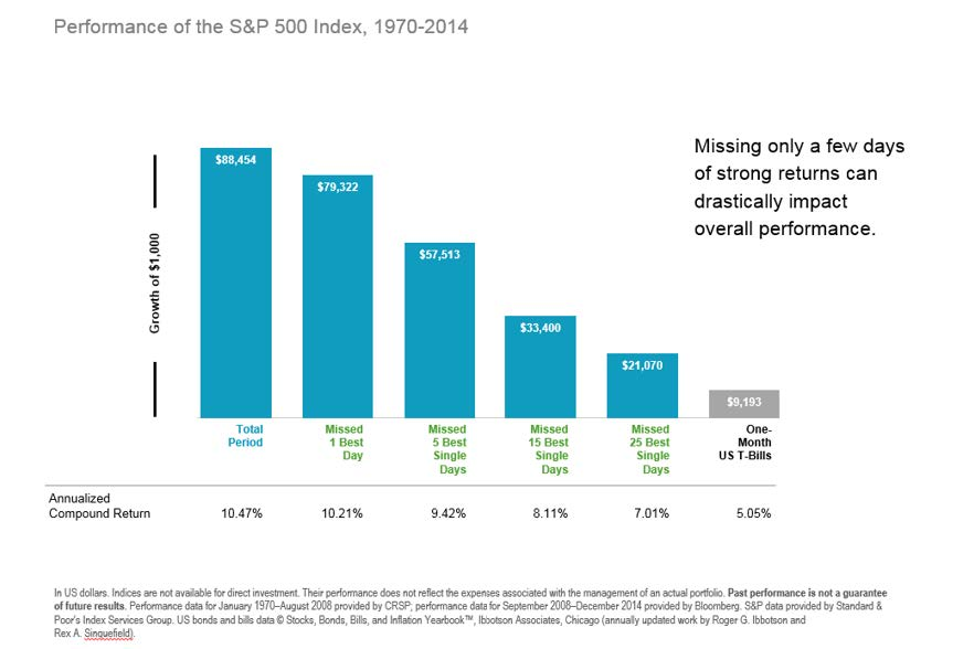 Performance of S&P