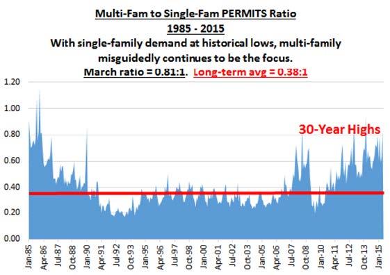 permits-ratio