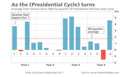 Average Dow Returns since 1896 by quarter of Presidential election year cycle