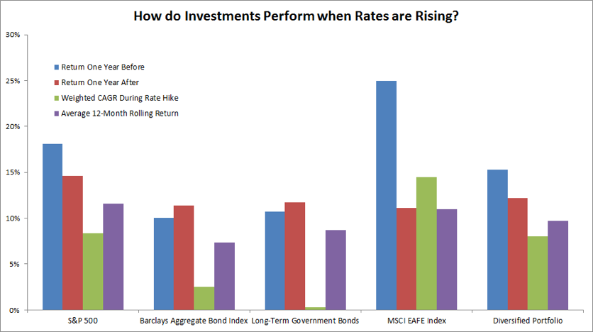 How do investments perform when rates are rising?