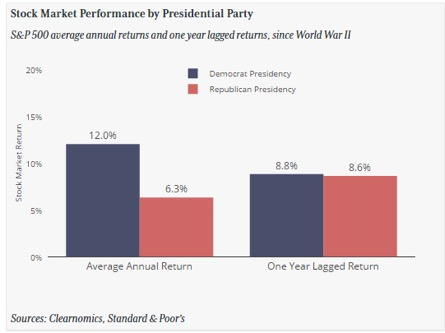 Stock Market Perfomance by Presidential Party