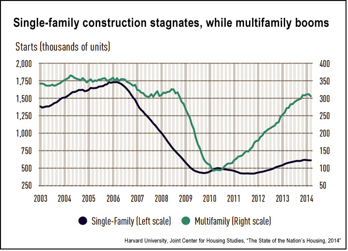 Single Family Versus Multi Family