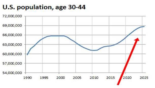 US population age 30-44