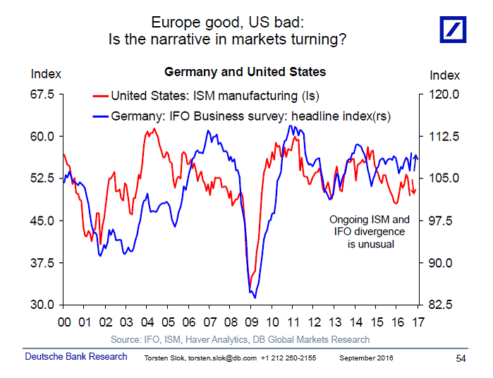 Europe Good US Bad