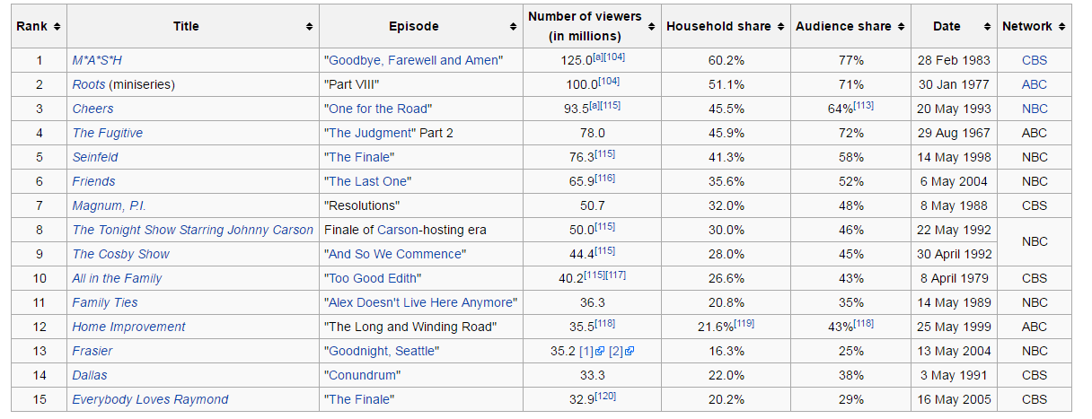 Highest Watched TV Finales