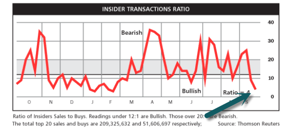 Insider Transaction Ratio