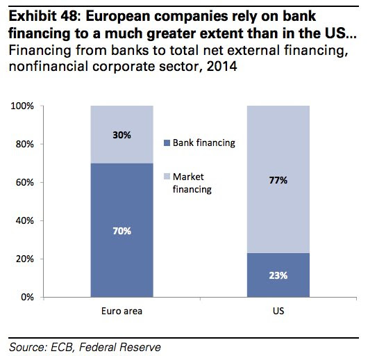 European companies bank financing